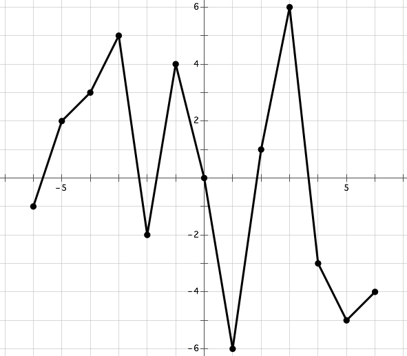 Points, graphs, and function notation