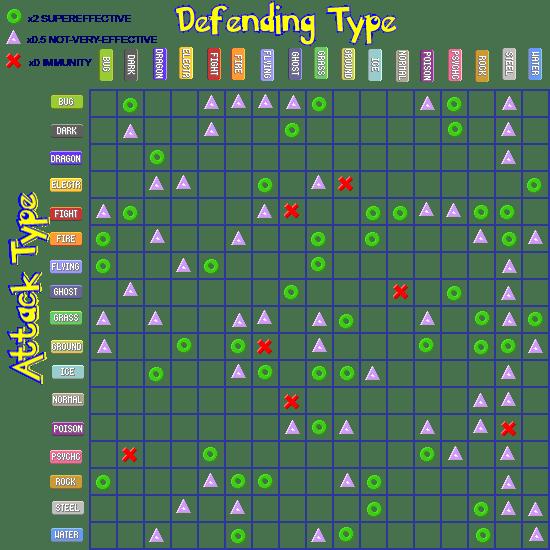 type chart pokemon world