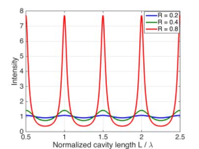 Interferometers And The Fabry Perot Interferometer