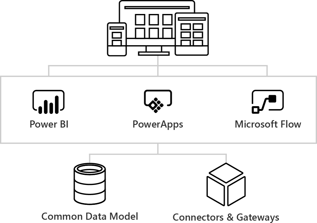 Discover PowerApps and Flow in Microsoft Dynamics NAV 2017