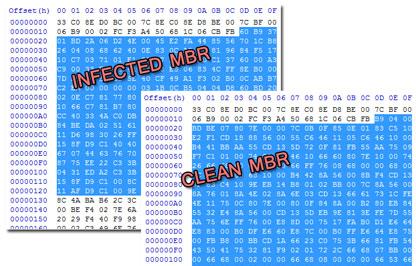 Hidden TDL3 MBR code