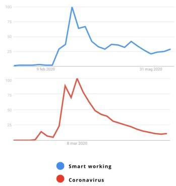 smart working e coronavirus