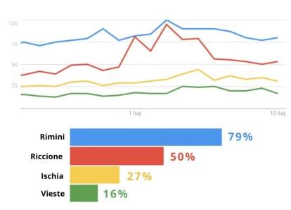 Rimini Riccione