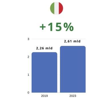 Mercato media digitali in Italia