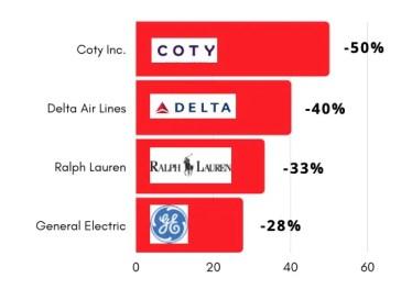 Le aziende su cui non investire