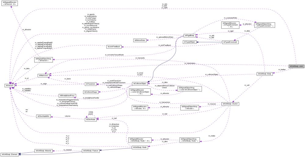 medium resolution of collaboration graph