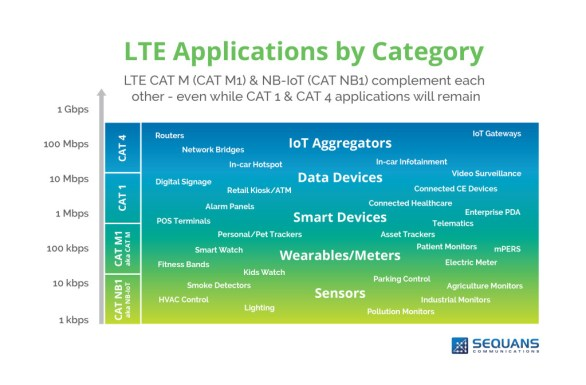 sequans-lte-apps-by-category-1024x672-1