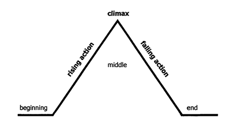 Why The Climax Is Important To Your Audience