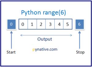 python range function explained