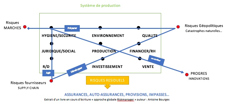 Les 13 points de convergences Riskmanager