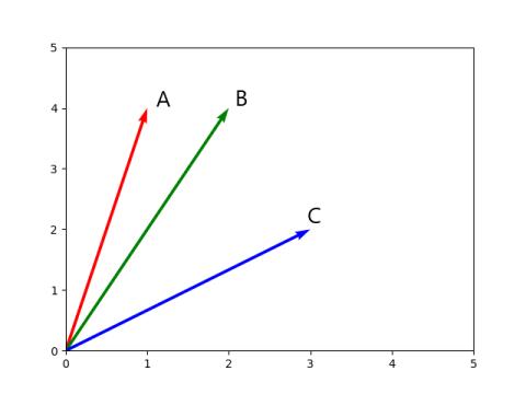 cosine similarity python