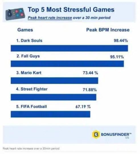 juegos más estresantes