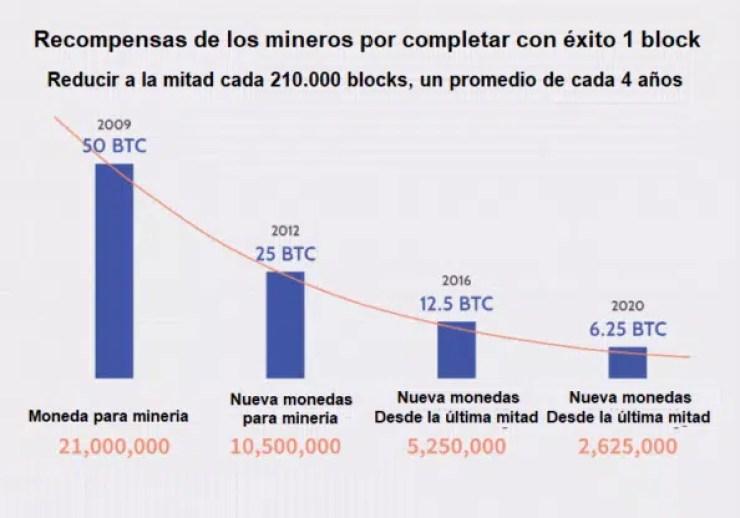 Recompensa de los mineros del Bitcoin