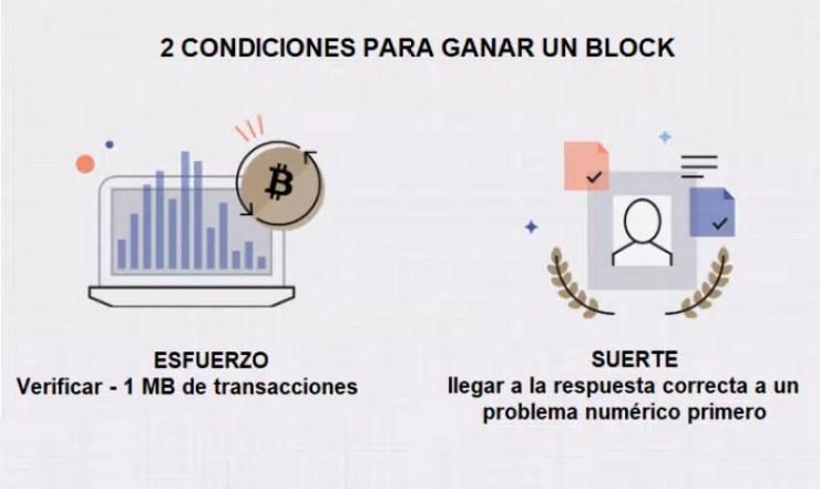 condiciones para ganar un block-bitcoin
