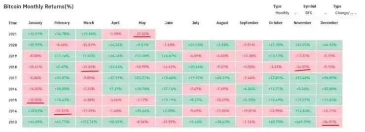 Mayo puede ser el peor mes en la historia de Bitcoin