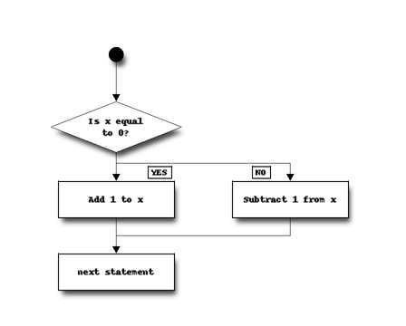 Selection control statements — Object-Oriented Programming