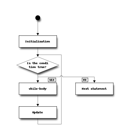 Loop control statements — Object-Oriented Programming in