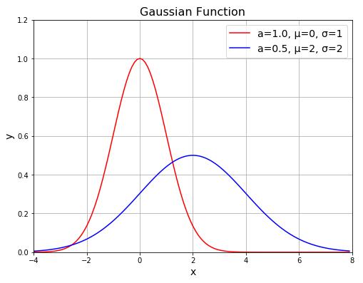 ガウス関數 │ Python 數値計算入門