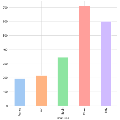 تحليل بيانات فيروس كورونا - معدلات الاصابة اليومية لأعلى 5 دول