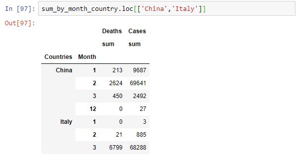 تحليل بيانات فيروس كورونا - مجموع الوفيات والاصابات الشهرية حسب الدولة
