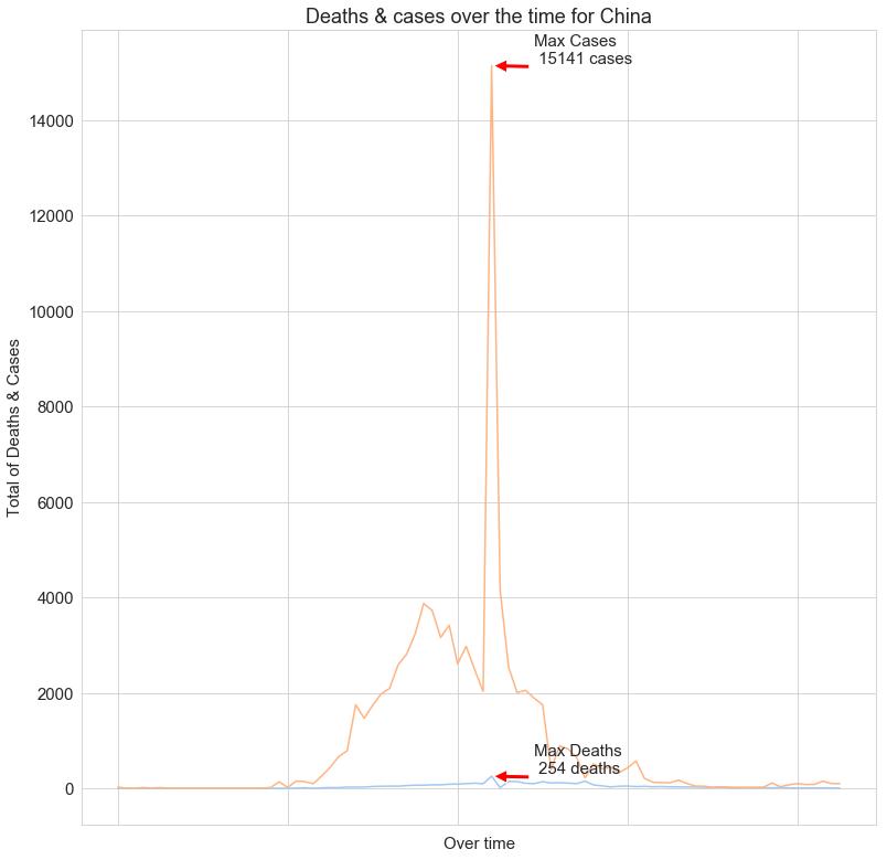 تحليل بيانات فيروس كورونا - السلسلة الزمنية للصين