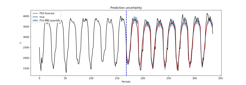 Pytorch Implementation of DeepAR. MQ-RNN. Deep Factor Models and TPA-LSTM