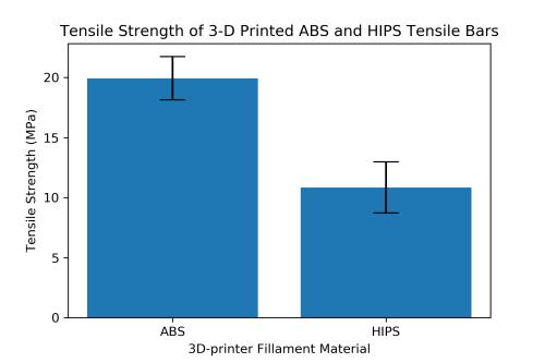 small resolution of bar plot with error bars