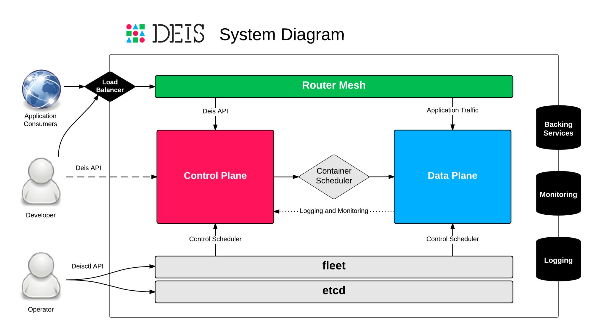 hight resolution of system diagram