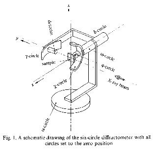 Diffractometer — pyspec v0.2 documentation