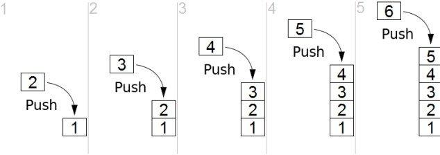Python Stack Push