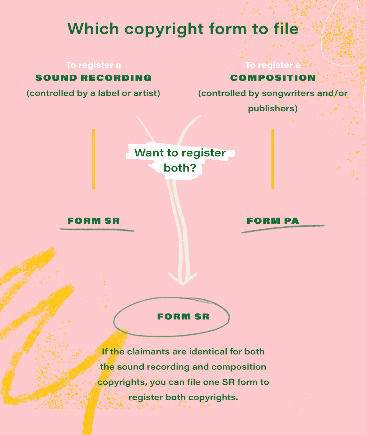 Which copyright form should you file for your music