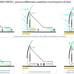 Global Wind Patterns Diagram 1972 Toyota Fj40 Wiring Of Coriolis Effect Free Engine Image For