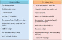 Ceramic Tiles Vs. Porcelain Tiles - Which One Will You ...