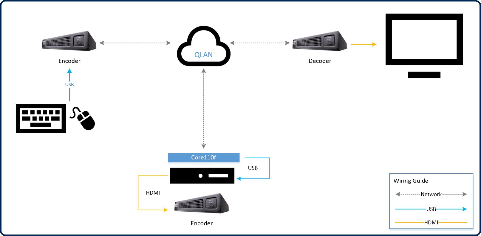 USB Output