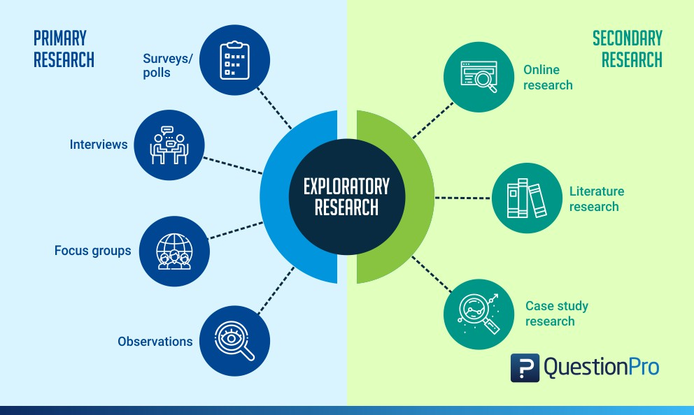 exploratory research definition methods