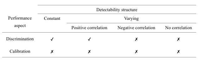 Now You See Me Now You Don't The Impact Of Imperfect Detection On