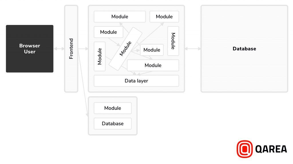 Using Microservices Architecture to Break Your Vendor Lock