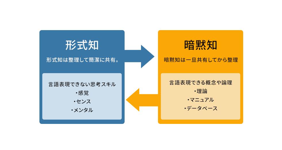 形式知。形式知は整理して簡潔に共有。言語表現できない思考スキル、感覚、センス、メンタル。暗黙知。暗黙知は一旦共有してから整理。言語表現できる概念や論理、理論、マニュアル、データベース