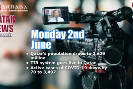 Qatar's population drops to 2.629 million