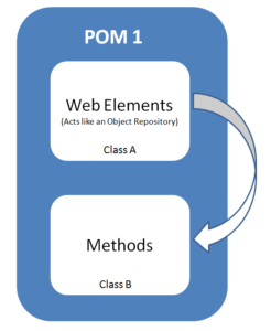 Page_Object_Model_Design_pattern _Style 1_Object Repository