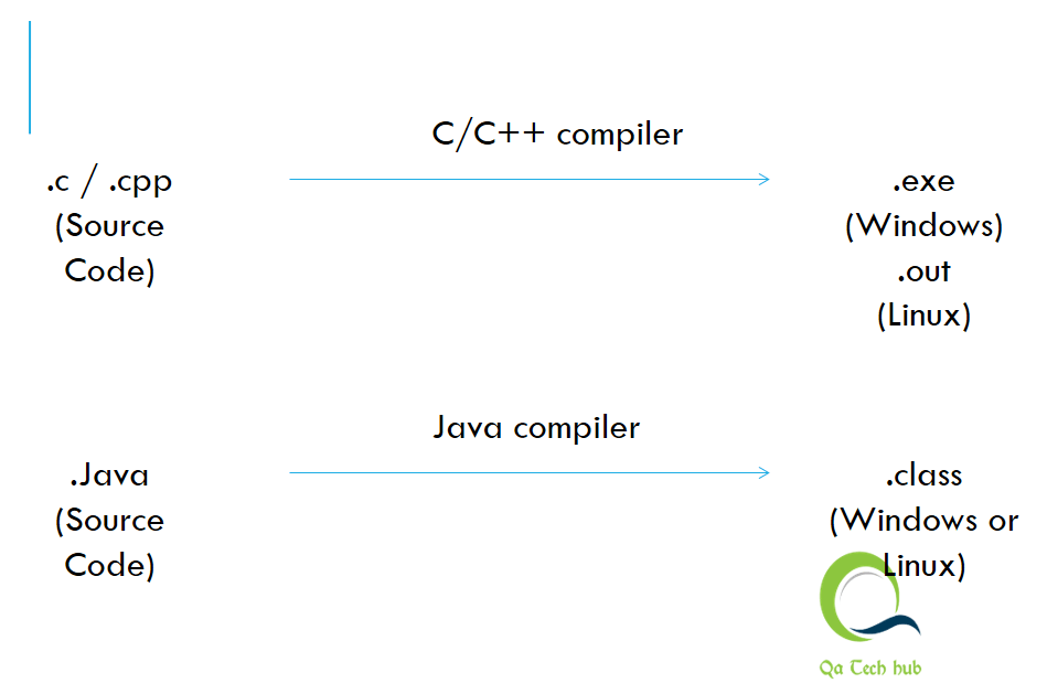 Compilation-In-Java