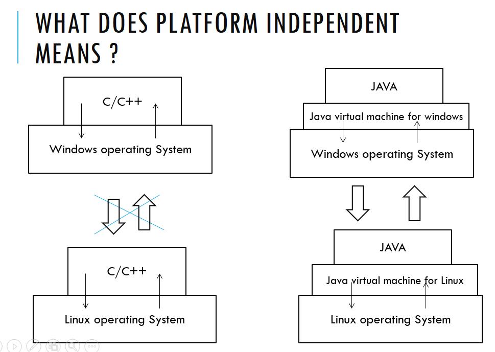 Java platform independent