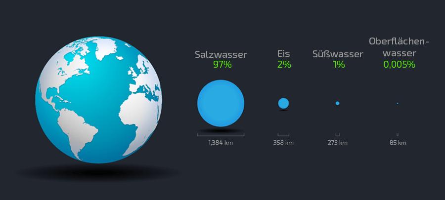 Wasserkreislauf-Verteilung-Prozentsatz