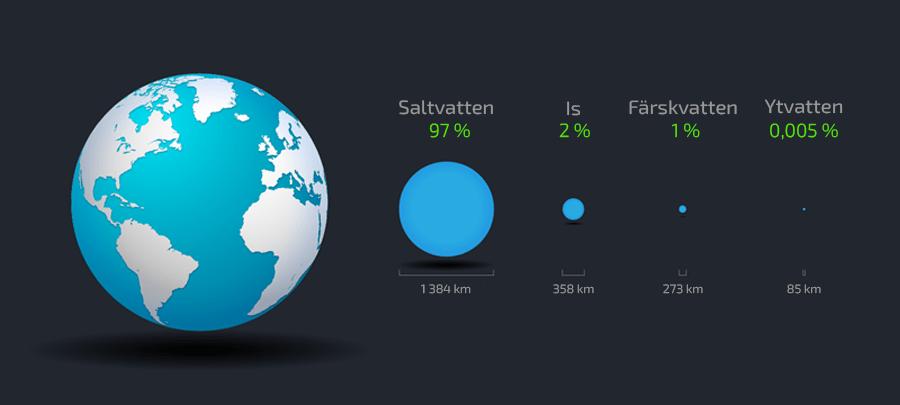 vatten-cykel-distribution-procentsats