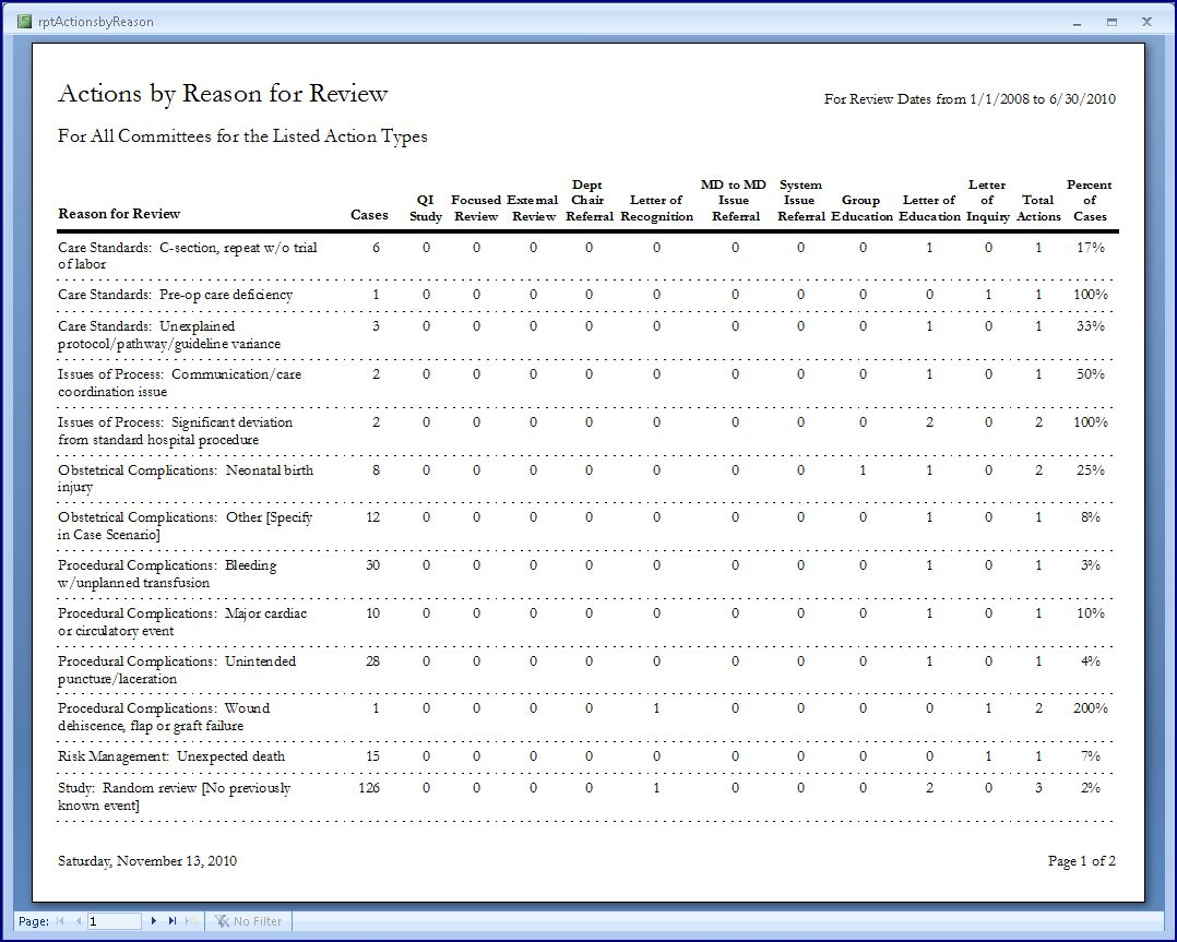 Prep Ms Clinical Peer Review Actions By Reason For Review