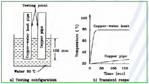Experiment Comparing Speed of Heat Transfer Between a Heat Pipe and a Copper Pipe