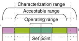Ranges in Design Space