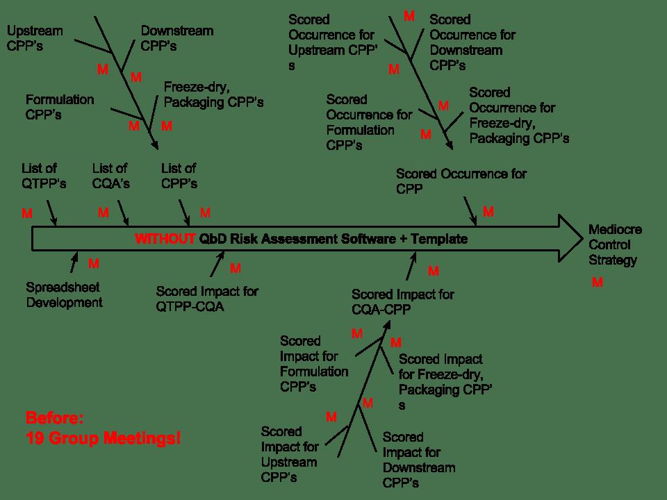 QbD Risk Assessment Fishbone