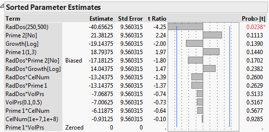 JMP sorted parameter estimates