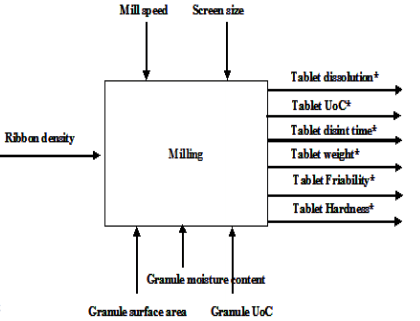 ACE Tablet qbd risk assessment Milling parameters